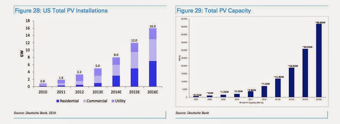 Total PV Installations and Total PV Capacity (Credit: Deutsche Bank, SEIA) Click to enlarge.