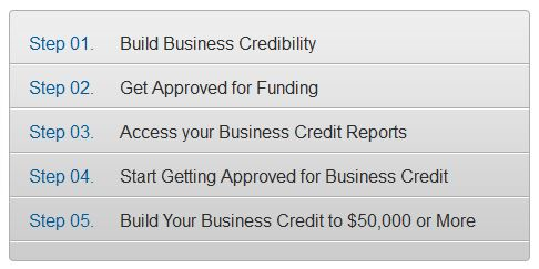 Business Credit and Funding Steps - Here are just a few of the most sought-after loan programs you can access through Credit Suite: Credit Line Hybrid Financing (with PG) up to $150,000 -Even for Startups-- Business Revenue Lending and Cash Advances with 72 Hour Funding Account Receivable Loans and Credit Lines with Rates of 2% and Less Purchase Order Financing and Inventory Credit Lines Securities and 401(k) Financing Equipment Financing and Leasing for Purchase and to Refinance Existing Equipment Private Investor and Alternative SBA Financing
