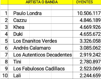Las diez cuentas argentinas de artistas activos con mas oyentes mensuales en Spotify (12/09/18)