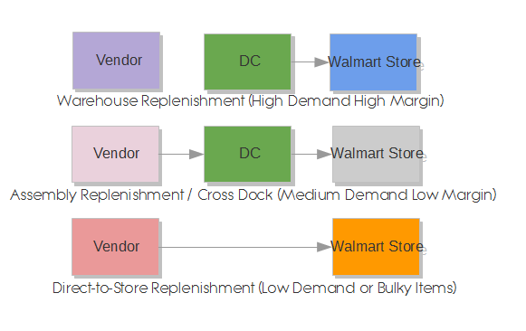 Case Study: Wal-Mart�s Competitive Advantage