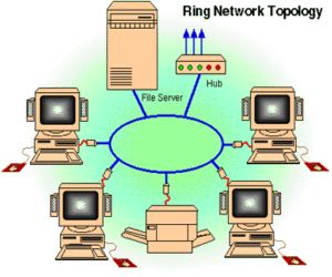 Topologi Jaringan Cincin / ring network