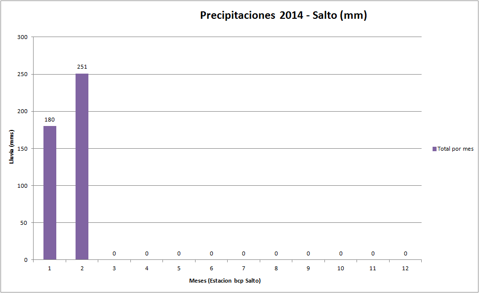 Precipitaciones 2014