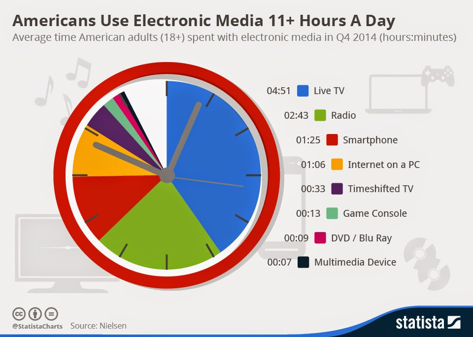 Nielsen report on electronic media and US