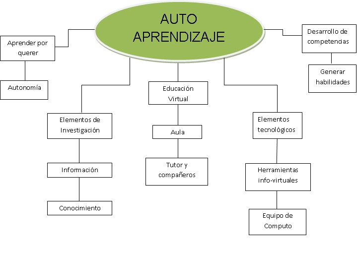 "mi experiencia UnADM: mapa conceptual ""auto-aprendizaje"": http://craendoelblog.blogspot.com/2015/11/mapa-conceptual-auto-aprendizaje.html"