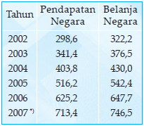 Perkembangan Pendapatanmdan konsumsi (belanja) negara dari tahun 2002–2007 (dalam triliun rupiah) Sumber: APBN dan NK 2005–2006 *) RAPBN 2007