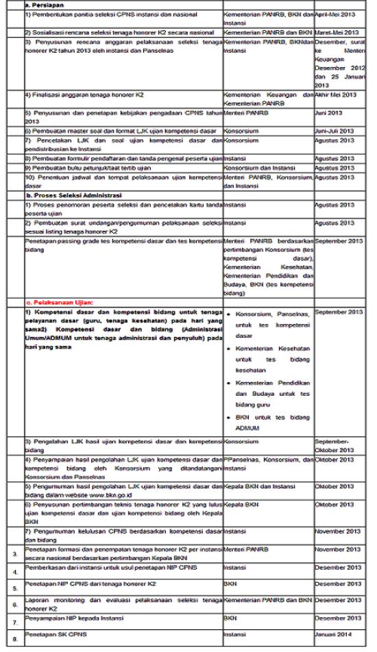 Jadwal Tes CPNS Kategori 2 2013 Terbaru