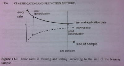 Model Exploration using K-sample Plot in Big Data