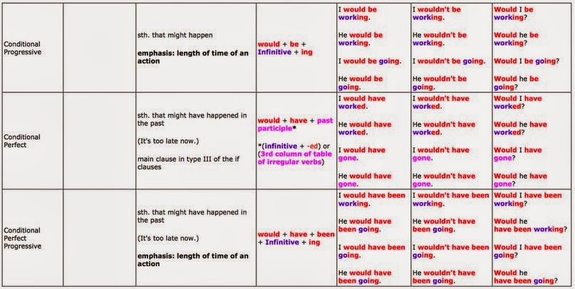 ... help2say.com/questions/1222/great-tables-to-understand-english-tenses