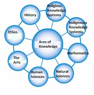 new ways of knowing added to tok diagram theory of knowledge Tok Knowledge starting in fall of 2013, the ib curriculum has changed to include four other ways of knowing intuition, imagination, faith, and memory \