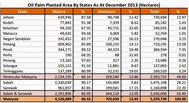Cpo Futures Bursa Malaysia Derivatives Mpob Oil Palm Planted Area By States