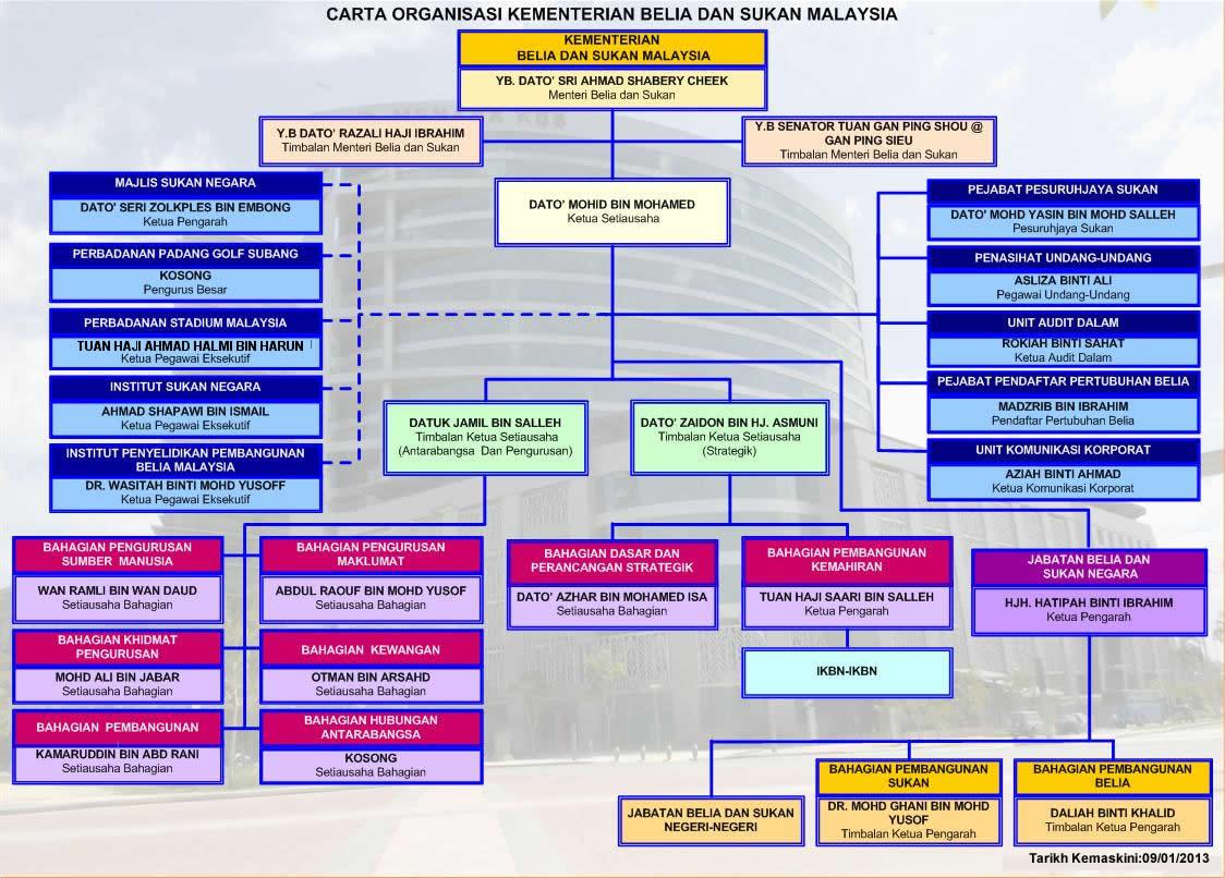Sharing Is Great Carta Organisasi Kementerian Belia Dan Sukan Malaysia