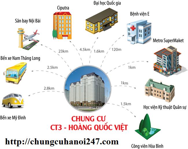 Những tiện ích kết nối với khu vực xung quanh chung cư CT3 Cổ Nhuế - Hoàng Quốc Việt Residentials