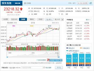 中国株コバンザメ投資 香港ハンセン指数20131011