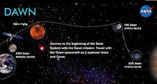 La sonda Dawn y su encuentro con Vestas y Ceres