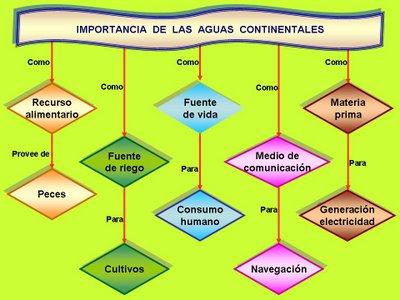 http://3.bp.blogspot.com/-zpwsMMNphz0/T_2C0YOitRI/AAAAAAAAAG8/quV7_Uytmt8/s1600/MapaConceptualImportAguaContinental.jpg