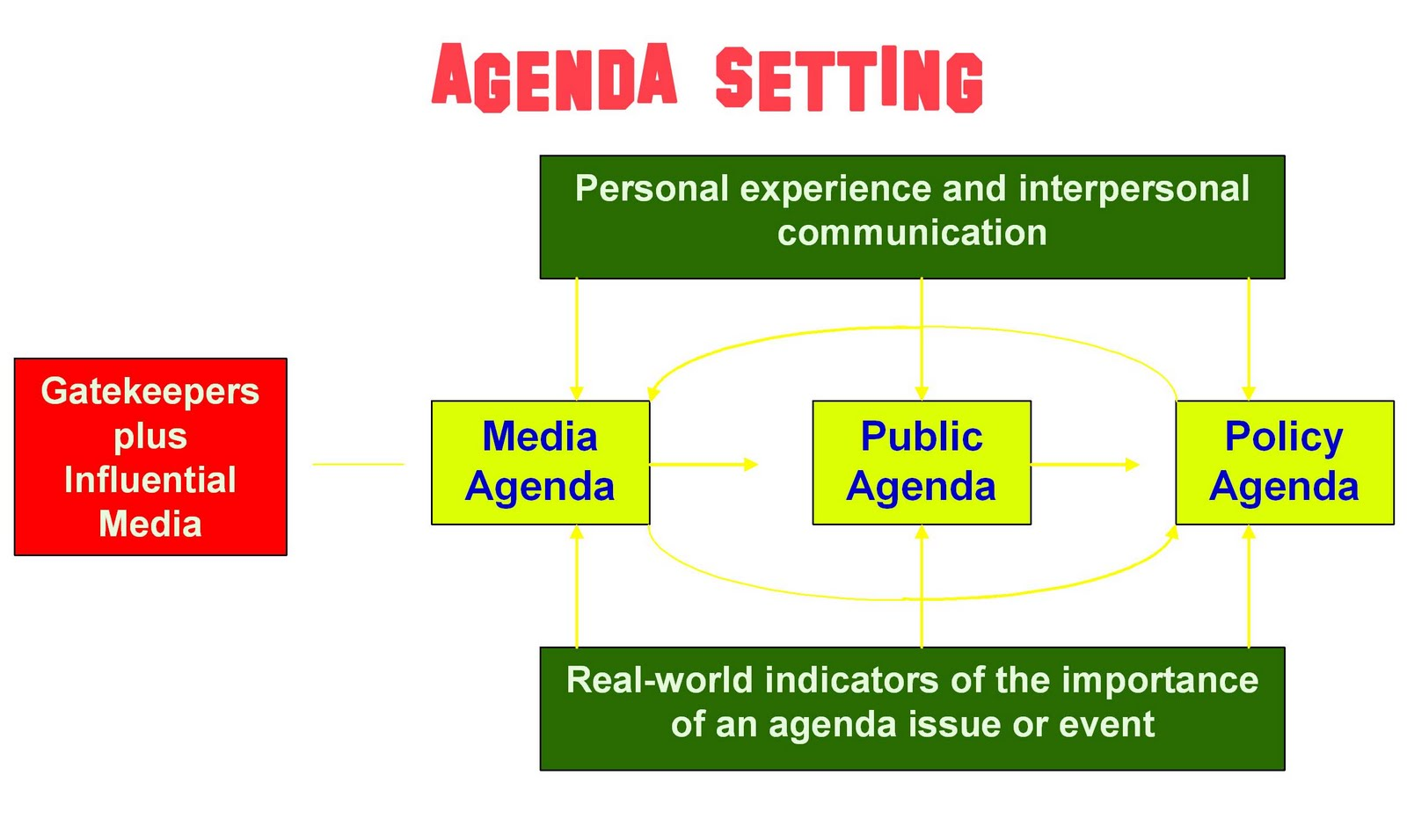 poll results and the agenda setting by the media The agenda-setting effect is not the result of receiving one or a few messages but is due to the aggregate impact of a very large number of messages 10 10 conclusion media agenda setting play the most important role in making sure that the public is informed of what is happening around them.