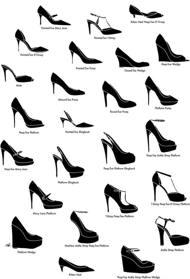 Formas, Tipos y nombres de zapatos