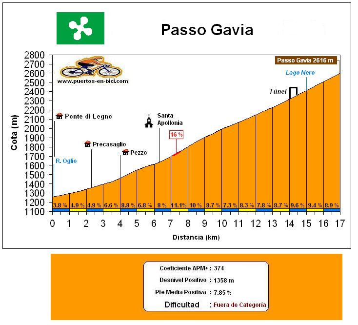 Altimetría Passo Gavia