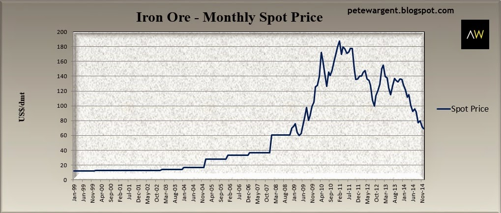 Iron ore-monthly spot price