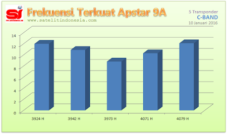 sinyal terkuat satelit Apstar 9