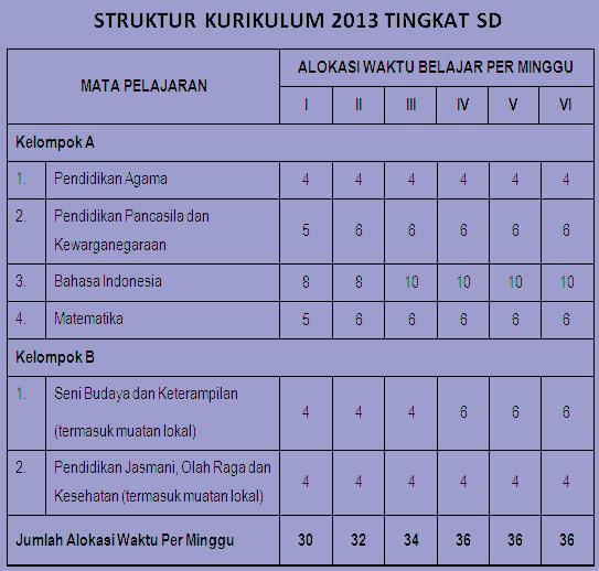 Www Elimtondang Blogspot Com Struktur Kurikulum 2013 Tingkat Sd Sederajat