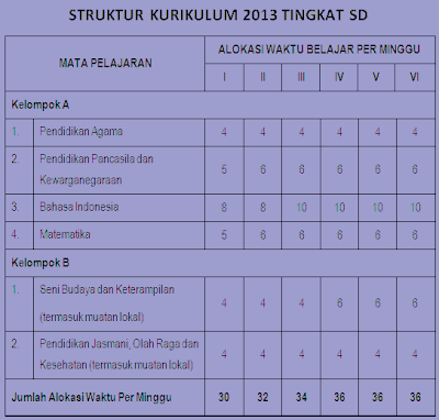 ELIM TONDANG, S.Pd.: Struktur Kurikulum 2013 Tingkat SD/Sederajat .