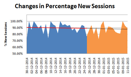 Percentage New Sessions