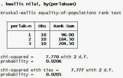 Output Kruskall Wallis STATA