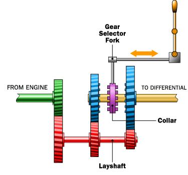 components of manual transmission mechanical engineering rh mechanicalmania blogspot com major components of a manual transmission Sequential Manual Transmission