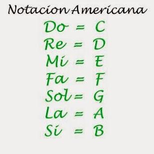 Notacion Americana