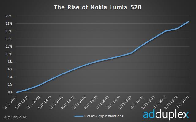 Kadar peningkatan populariti Nokia Lumia 520