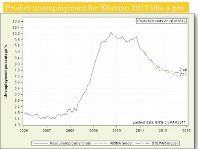 Predict unemployment rate for Election 2012 by SAS