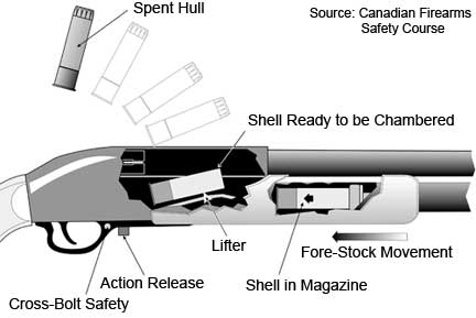 Tube pistol magazine diagram auto electrical wiring diagram firearms history technology development tubular magazines rh firearmshistory blogspot com parts magazine pistol glock pistol diagram ccuart Image collections