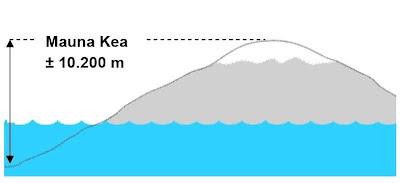 Mauna Kea, Gunung yang Paling Tinggi