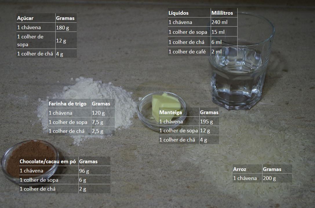 tabela de conversão de medidas, entre gramas, mililitros, chávenas e colheres