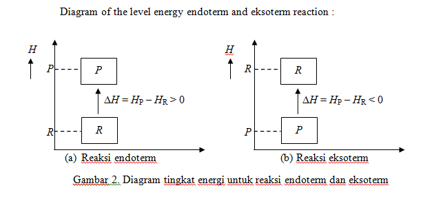 Anggundaa e learning rpp reaksi endoterm dan eksoterm diagram tingkat energi untuk reaksi endoterm dan eksoterm ccuart Images