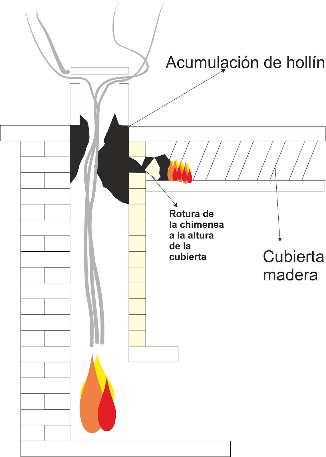 Bomberos voluntarios la roda cuidado con las - Estructuras de chimeneas ...