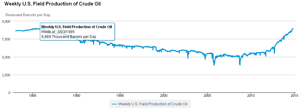 US Crude Oil Production higher than at any times since 1973