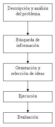 Raulexperimentos word prctica 5 diagrama de flujo 7 guarda los cambios realizados en el documento ccuart Images