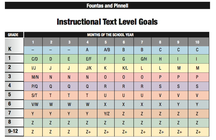 Fountas and Pinnell Instructional Text Level Goals