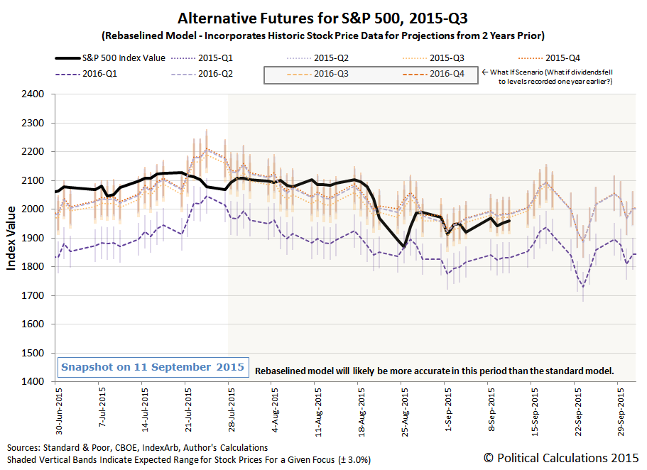 Alternative Futures - S&P 500 - 2015Q3 - Rebaselined Model - Snapshot on 2015-09-11