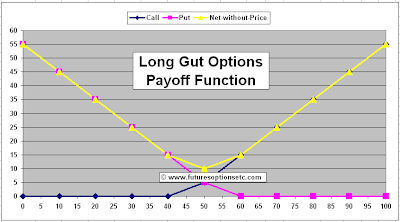Long Gut Option