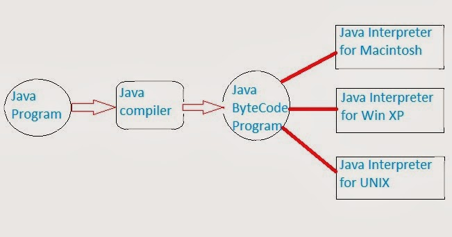 Compilation used to Generate Byte Code in Programming: Introduction to JAVA