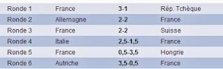 Les résultats des Français à la Mitropa Cup 2014