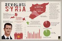 http://3.bp.blogspot.com/-zwVT-NBFR5k/UCKZGNLYAxI/AAAAAAAAAmQ/jWhgz4h3G-8/s1600/Infografik-Revolusi-Syria.jpg