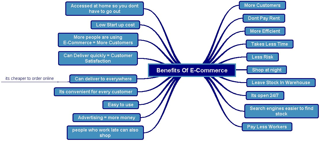 the benefits of e commerce act of The electronic commerce act 2006 is the key source of electronic  online shoppers are motivated by price advantages, product range, and.