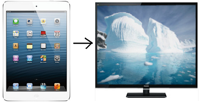 connect ipad,ipod,iphone to tv