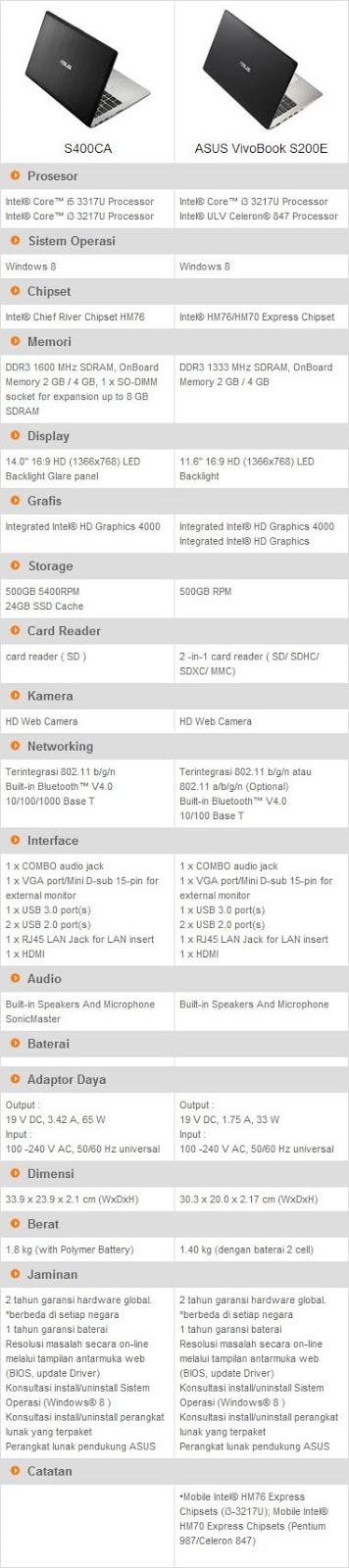 Perbandingan Spesifikasi Asus VivoBook S400CA VS Asus VivoBook S200E