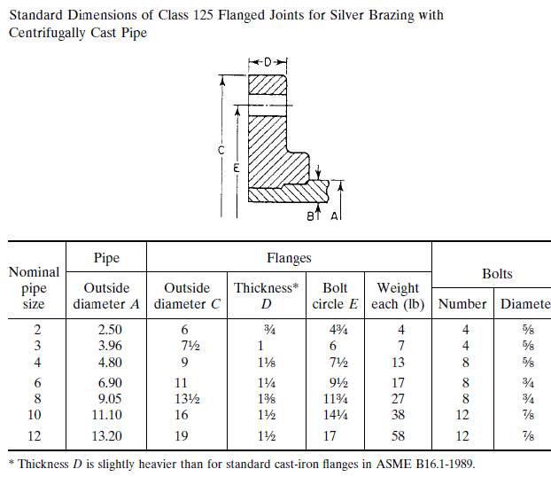 Standard Dimensions of Class 125 Flanged Joints for Silver Brazing with Centrifugally Cast Pipe