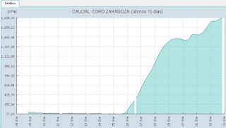Caudal Crecida del río Ebro 22/01/2013 Zaragoza